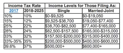 The Tax Cuts and Jobs Act The law keeps the seven income tax brackets that were in place but lowers tax rates within those brackets.
