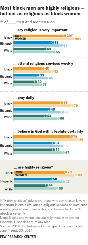 """Most black men are highly religous — but not as religious as black women"" Graphic courtesy of Pew Research Center"