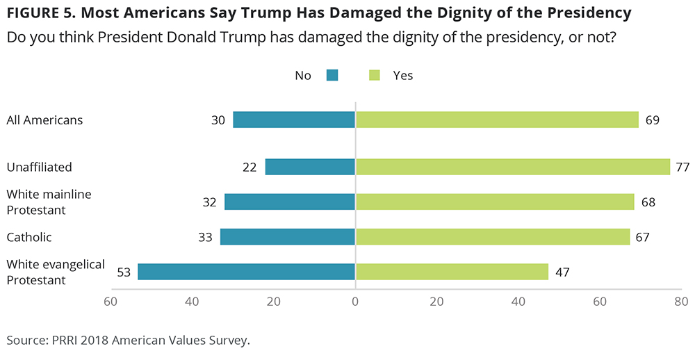 """Most Americans Say Trump Has Damaged the Dignity of the Presidency."" Graphic courtesy of PRRI"