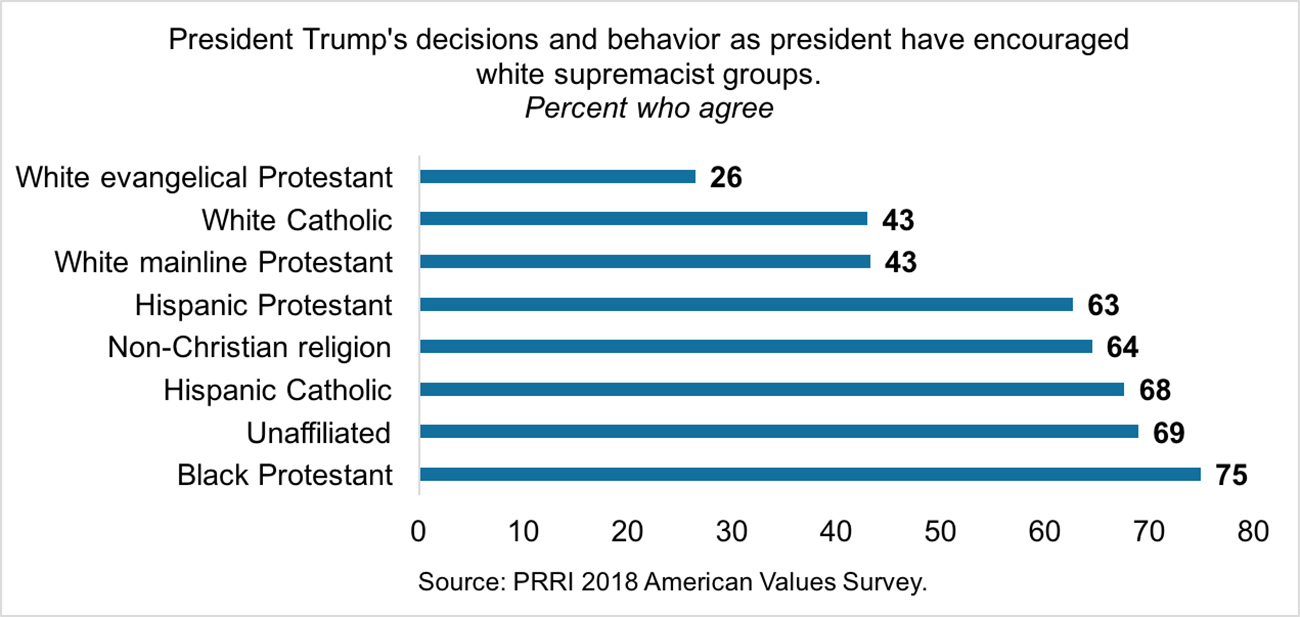 Percent who agree that President Trump's decisions and behavior as president have encouraged white supremacist groups. Graphic courtesy of PRRI