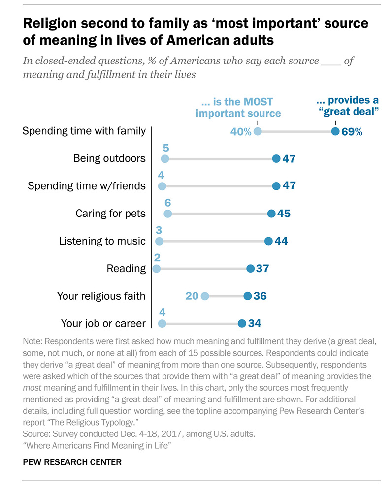 Generations 2010 | Pew Research Center